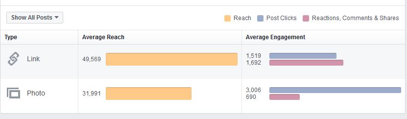 gestão de páginas do Facebook - Interações